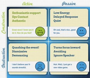 Active Constructive Responding